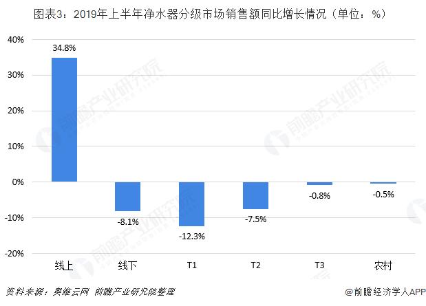 图表3:2019年上半年净水器分级市场销售额同比增长情况(单位:%)