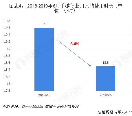 图表4: 2018-2019年6月手游行业月人均使用时长(单位:小时)