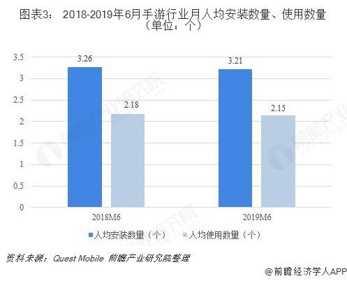 图表3: 2018-2019年6月手游行业月人均安装数量、使用数量(单位:个)