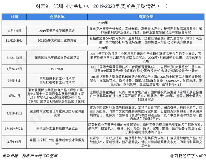 图表9:深圳国际会展中心2019-2020年度展会排期情况(一)