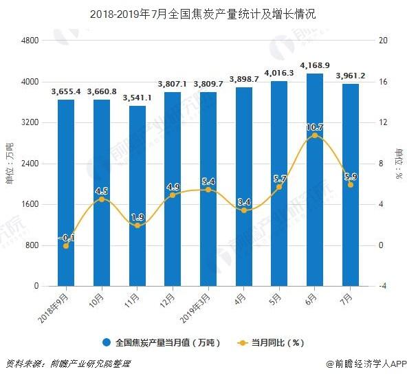 2018-2019年7月全国焦炭产量及增长情况
