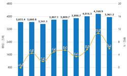 2019年1-7月中国<em>焦炭</em>行业市场分析:产量超2.74亿吨 出口量超433万吨