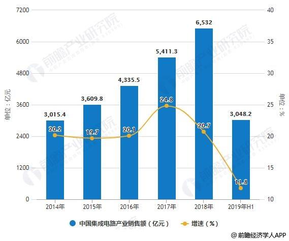 2014-2019年H1中国集成电路产业销售额统计及增长情况