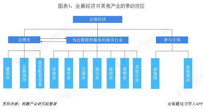 图表1:会展经济对其他产业的带动效应