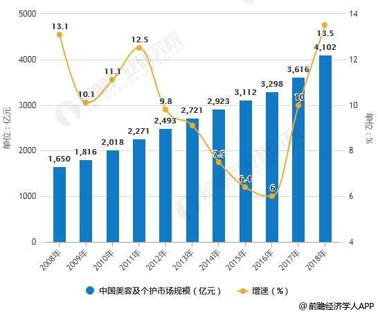 2009-2018年中国美容及个护市场规模统计及增长情况