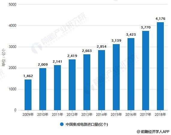 2009-2018年中国集成电路进口量、金额统计情况