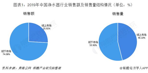 图表1:2019年中国净水器行业销售额及销售量结构情况(单位:%)