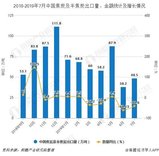 2018-2019年7月中国焦炭及半焦炭出口量、金额及增长情况