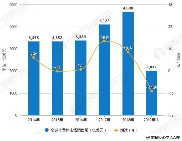 2014-2019年H1全球半导体市场销售额统计及增长情况