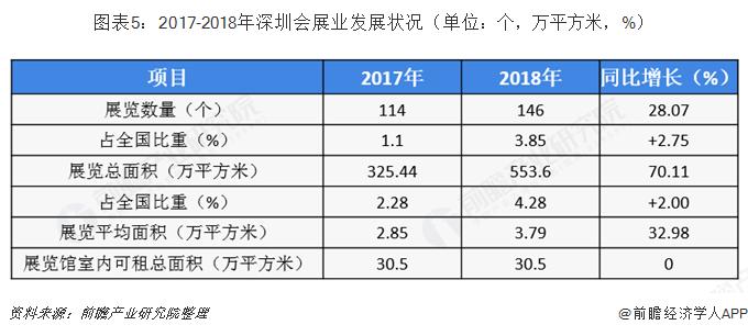 图表5:2017-2018年深圳会展业发展状况(单位:个,万平方米,%)