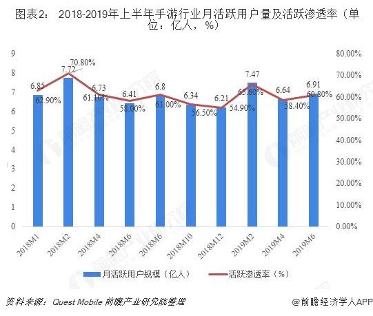 图表2: 2018-2019年上半年手游行业月活跃用户量及活跃渗透率(单位:亿人,%)