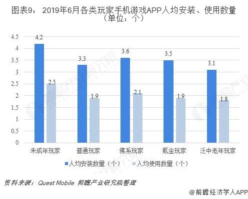图表9: 2019年6月各类玩家手机游戏APP人均安装、使用数量(单位:个)