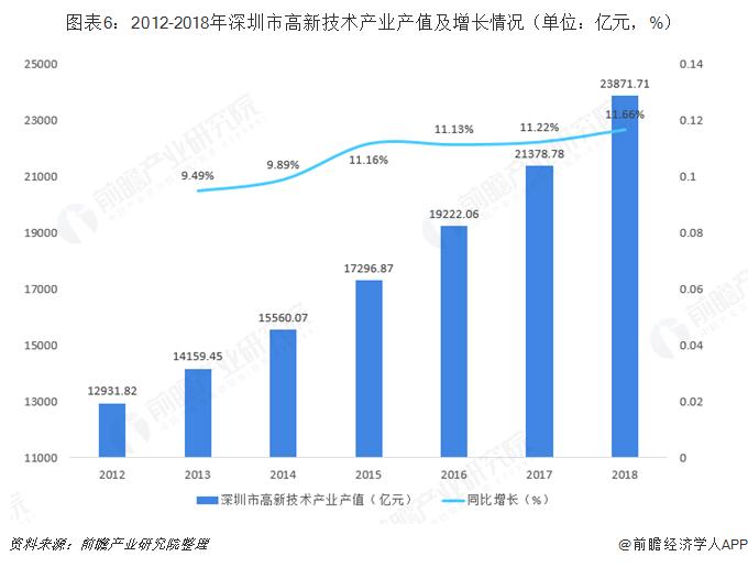 图表6:2012-2018年深圳市高新技术产业产值及增长情况(单位:亿元,%)