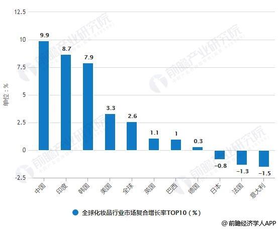 2009-2018年全球化妆品行业市场复合增长率TOP10统计情况