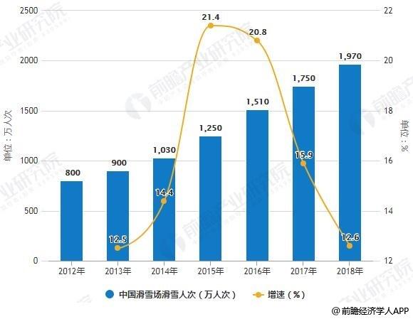 2012-2018年中国滑雪场滑雪人次统计及增长情况