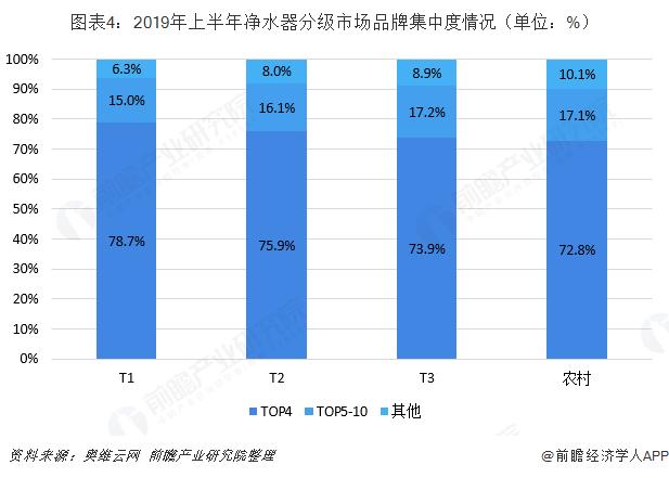 图表4:2019年上半年净水器分级市场品牌集中度情况(单位:%)