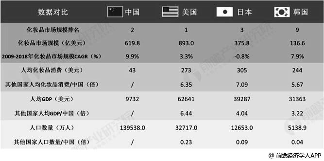 中美日韩化妆品消费市场对比情况