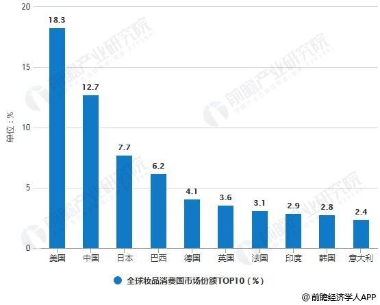 2018年全球妆品消费国市场份额TOP10统计情况