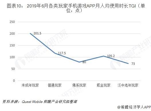 图表10: 2019年6月各类玩家手机游戏APP月人均使用时长TGI(单位:点)