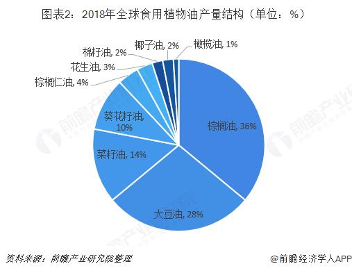 图表2:2018年全球食用植物油产量结构(单位:%)