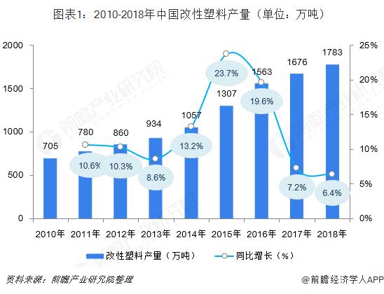 图表1:2010-2018年中国改性塑料产量(单位:万吨)