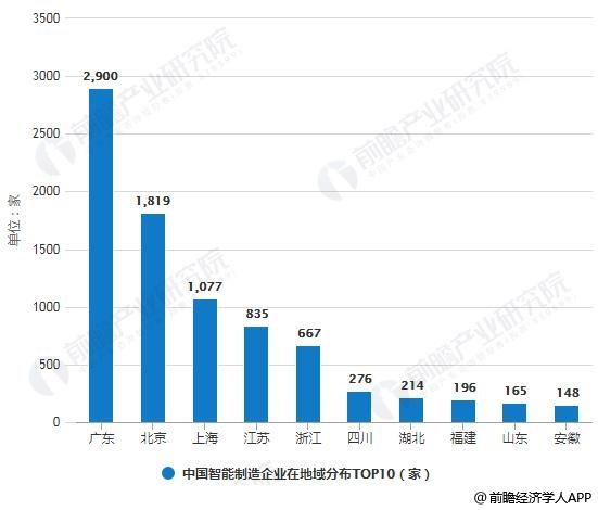中国智能制造企业在地域分布TOP10统计情况