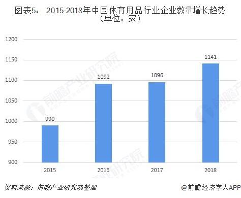 图表5: 2015-2018年中国体育用品行业企业数量增长趋势(单位:家)