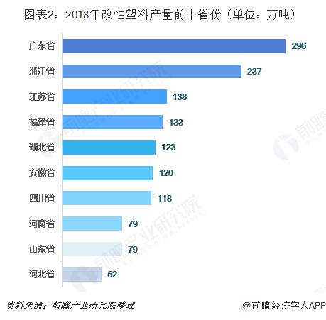 图表2:2018年改性塑料产量前十省份(单位:万吨)