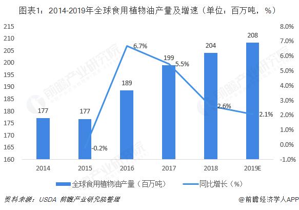 图表1:2014-2019年全球食用植物油产量及增速(单位:百万吨,%)