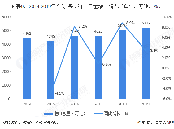 图表9:2014-2019年全球棕榈油进口量增长情况(单位:万吨,%)