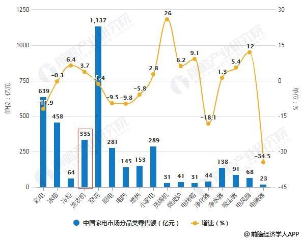2019年H1中国家电市场分品类零售额统计及增长情况