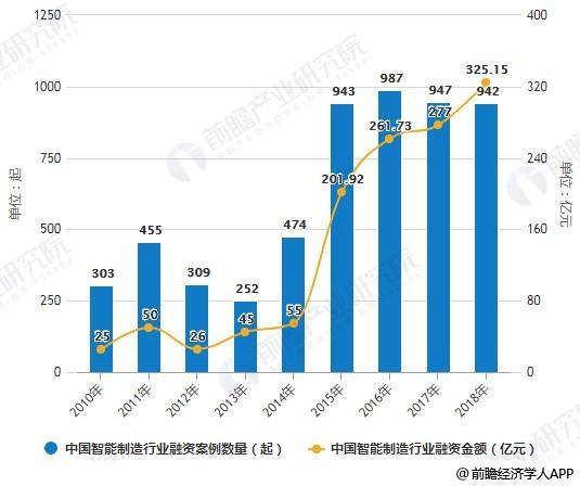 2010-2018年中国智能制造行业融资案例数量、金额统计情况