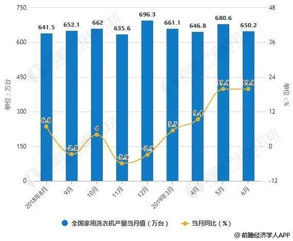 2018-2019年6月全国家用洗衣机产量统计及增长情况