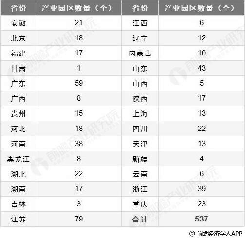 中国国家级智能制造类试点项目分布情况