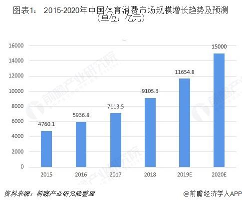 图表1: 2015-2020年中国体育消费市场规模增长趋势及预测(单位:亿元)
