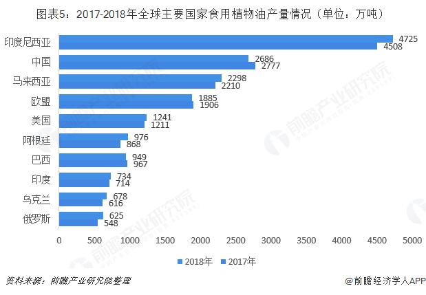 图表5:2017-2018年全球主要国家食用植物油产量情况(单位:万吨)