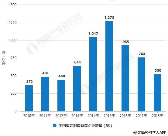 2010-2018年中国智能制造新增企业数量统计情况