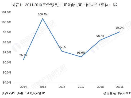 图表4:2014-2019年全球食用植物油供需平衡状况(单位:%)