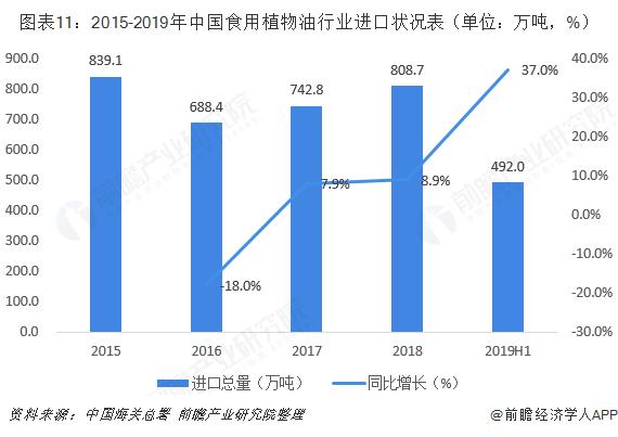 图表11:2015-2019年中国食用植物油行业进口状况表(单位:万吨,%)