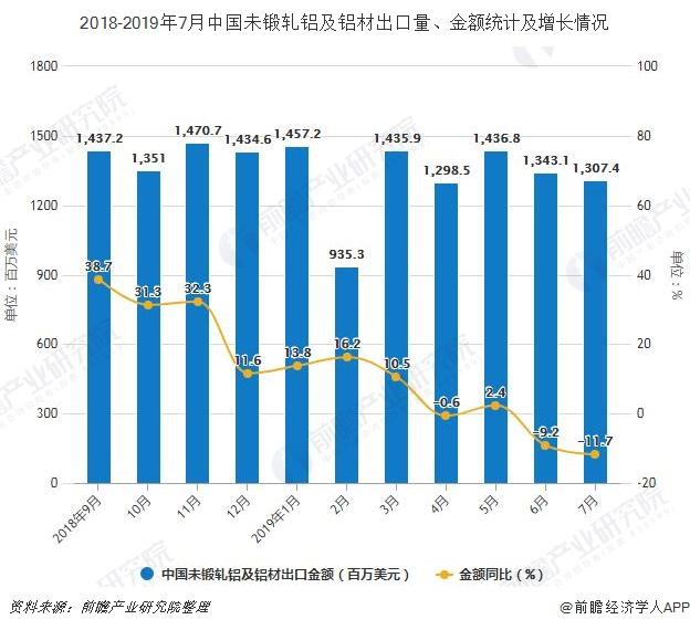 2018-2019年7月中国未锻轧铝及铝材出口量、金额统计及增长情况