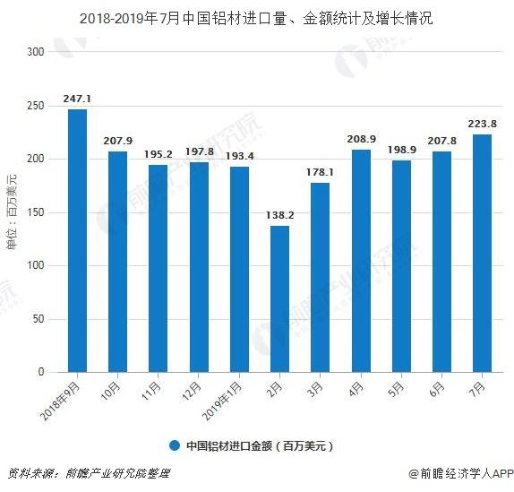 2018-2019年7月中国铝材进口量、金额统计及增长情况