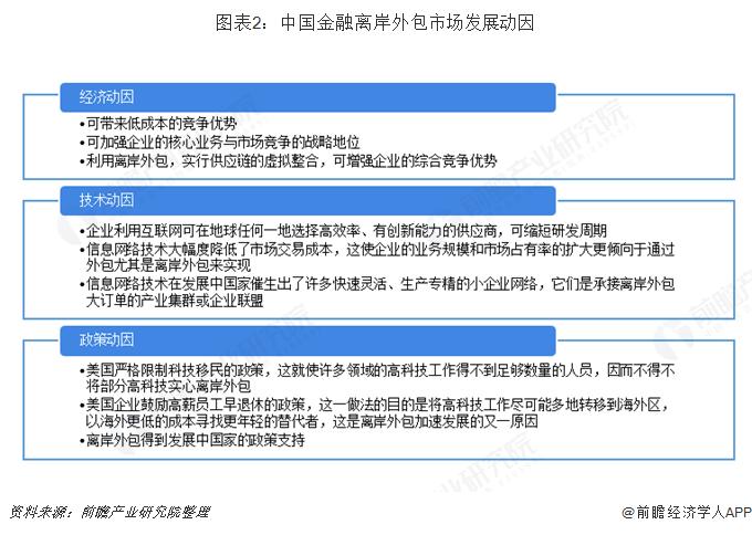 图表2:中国金融离岸外包市场发展动因