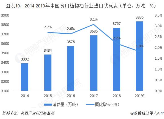 图表10:2014-2019年中国食用植物油行业进口状况表(单位:万吨,%)