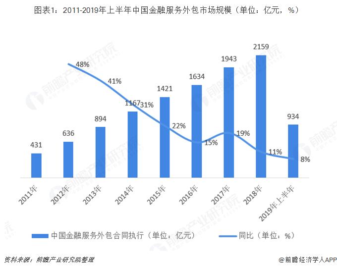 图表1:2011-2019年上半年中国金融服务外包市场规模(单位:亿元,%)