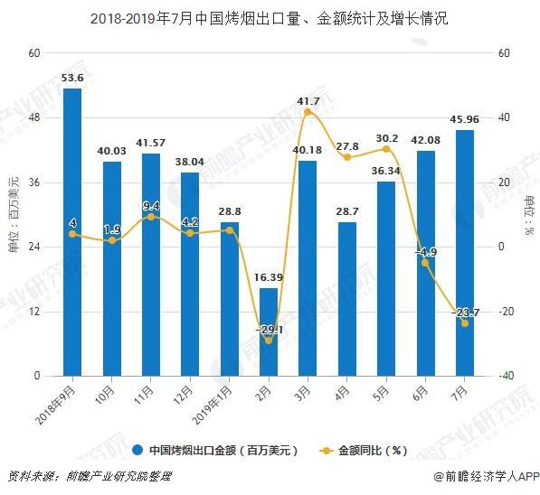 2018-2019年7月中国烤烟出口量、金额统计及增长情况