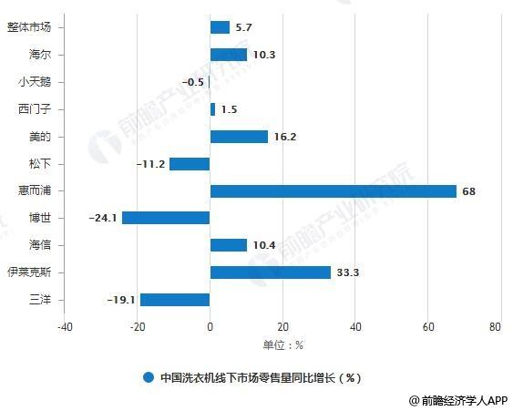 2019年8月中国洗衣机线下市场零售额、零售量同比增长情况