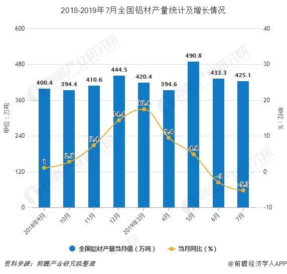 2018-2019年7月全国铝材产量统计及增长情况