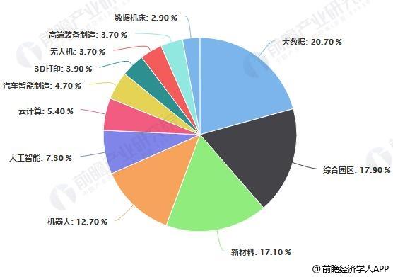 中国智能制造产业园类型分布占比统计情况