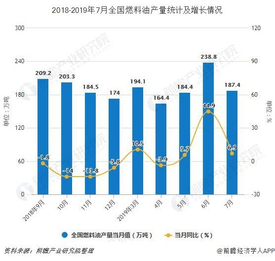 2018-2019年7月全国燃料油产量及增长情况