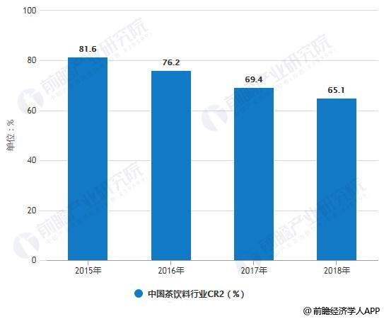 2015-2018年中国茶饮料行业CR2变化情况